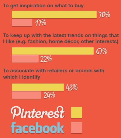 Infografica Pinterest
