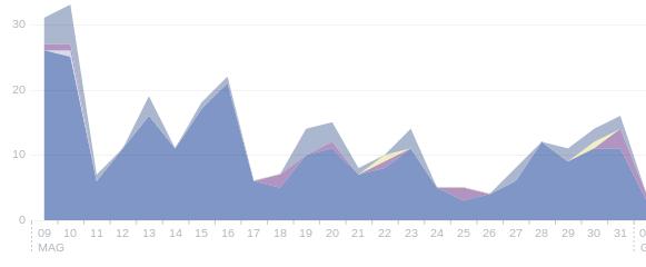 insights facebook