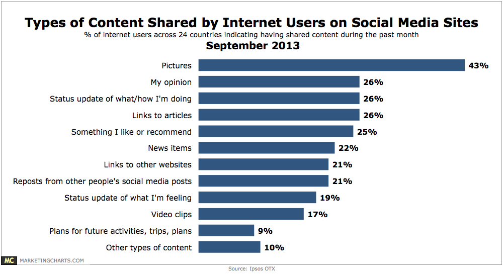 What Internet Users Like to Share on Social Media Sites
