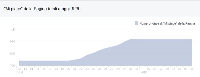 blog facebook