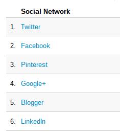 Analytics: ti dice quali sono i mezzi social più importanti per portare traffico verso il tuo blog