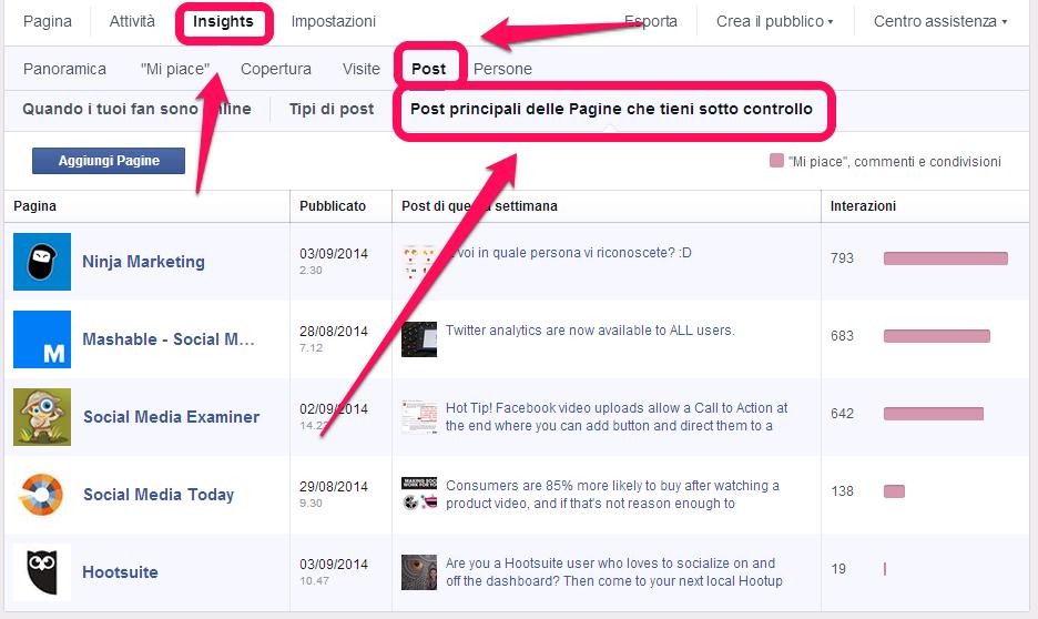 Facebook - Pagine da tenere sotto controllo - i post principali
