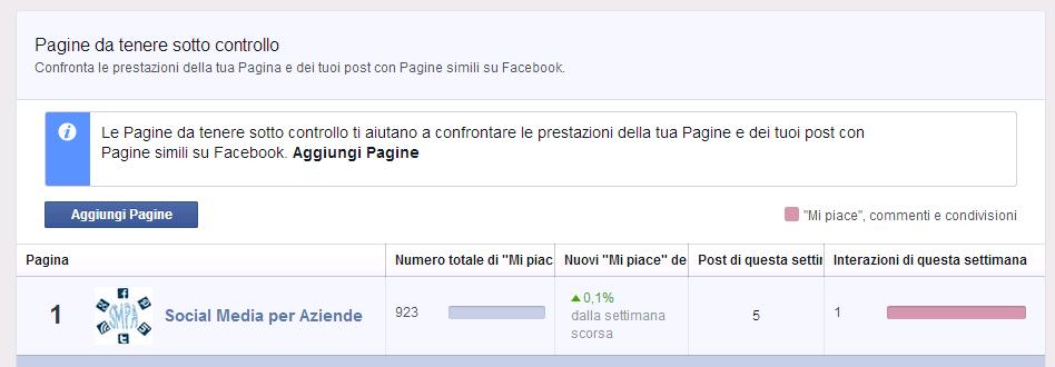 Facebook - Pagine da tenere sotto controllo