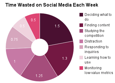 Time wasted on social media each week