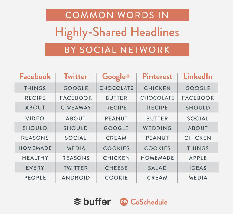 buffer-coschedule-common-words-in-highly-shared-headlines-by-social-networks