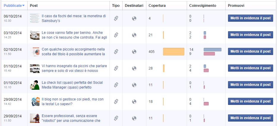 Facebook Insights - Post