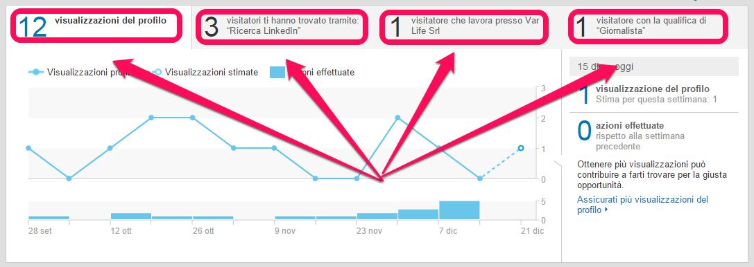 statistiche-linkedin-profilo
