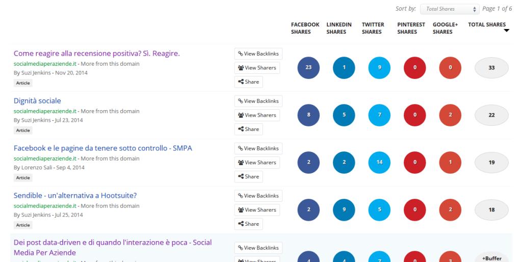 www.socialmediaperaziende.it   Top Content Search