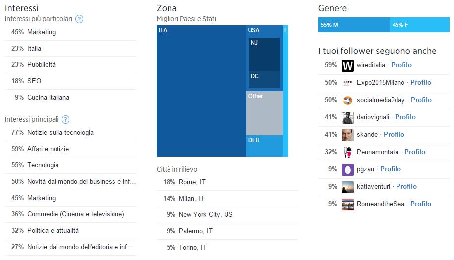 twitter-statistiche-followers