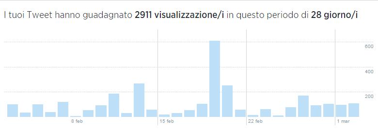 visualizzazioni-interazioni-tweet-andamento