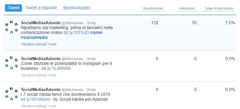 visualizzazioni-interazioni-tweet