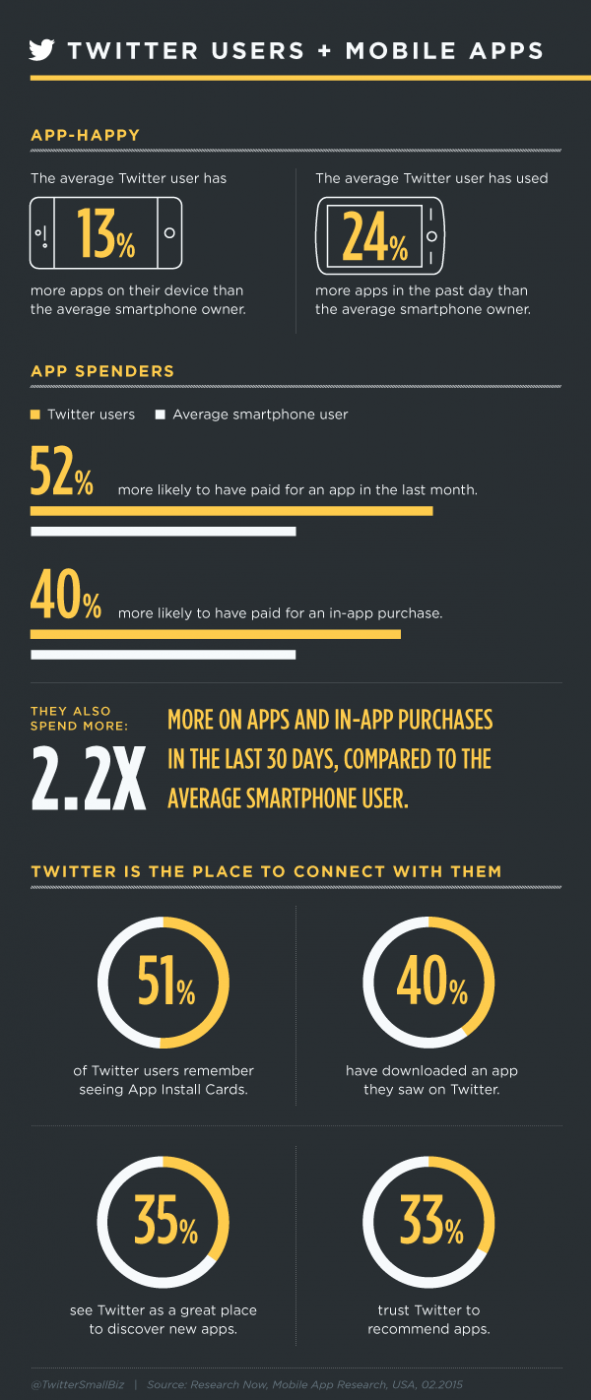 twitter-users-mobile-apps