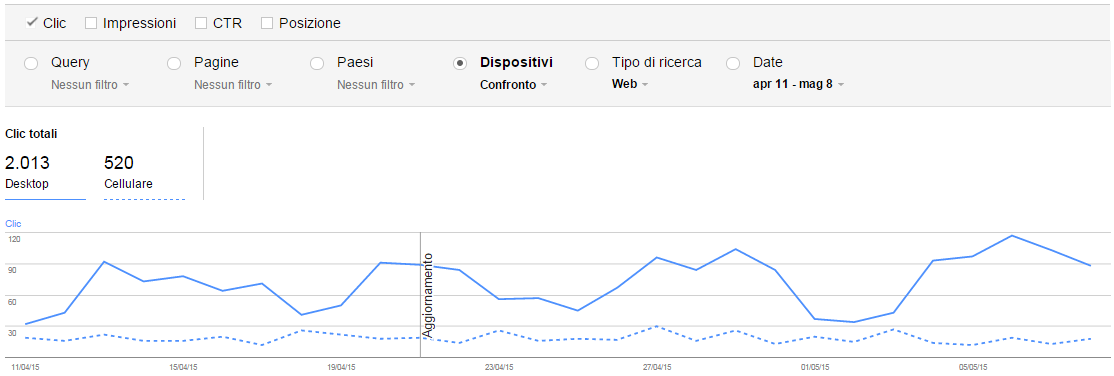 google-webmaster-tools-analisi-ricerca-confronto-filtro