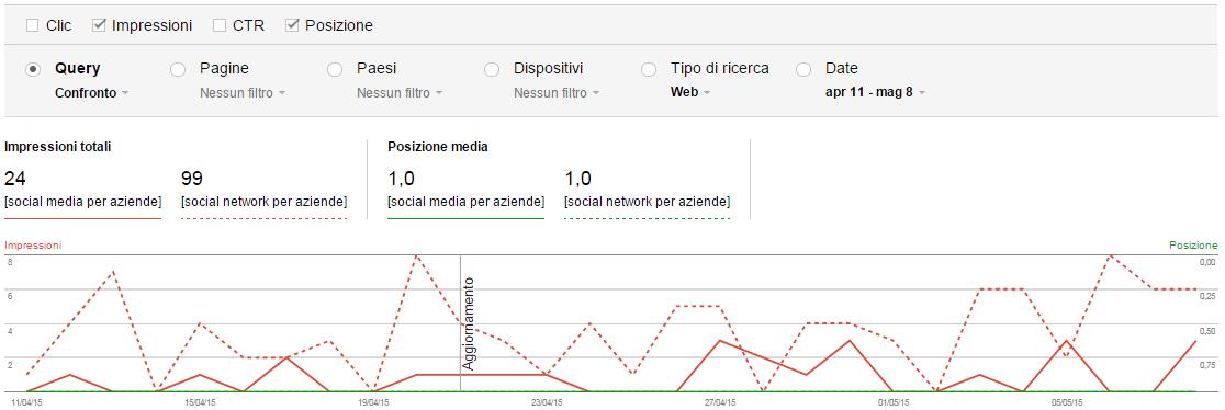 google-webmaster-tools-analisi-ricerca-smpa
