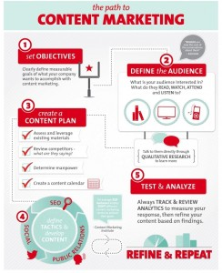 The-Path-to-Content-Marketing
